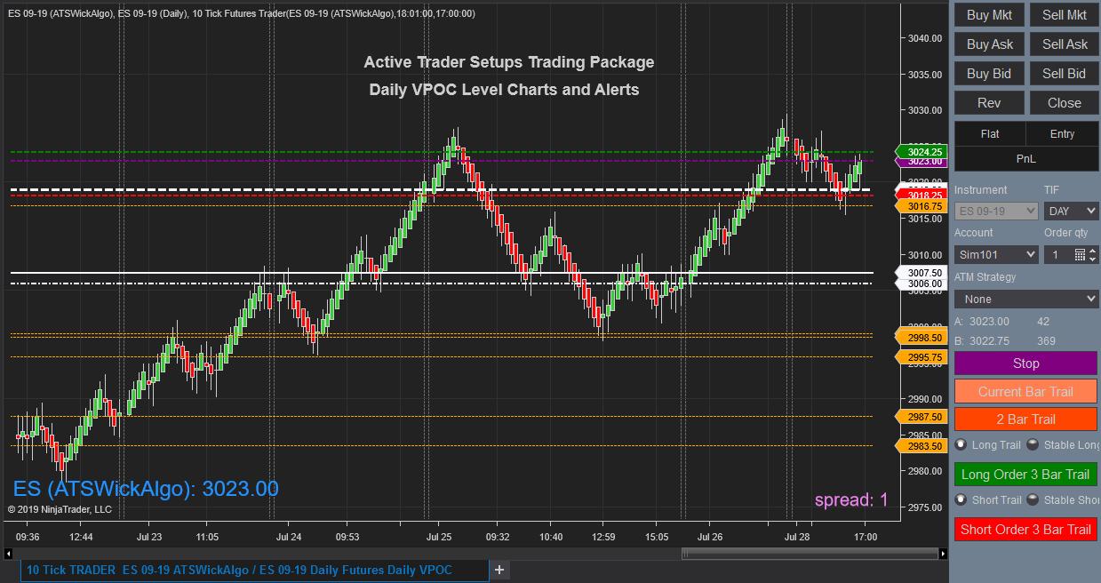 Futures Daily and Session VPOC Levels Plotted 10 Days forward on Charts with Scanners and Alerts